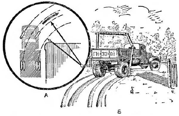 Схема движения колес