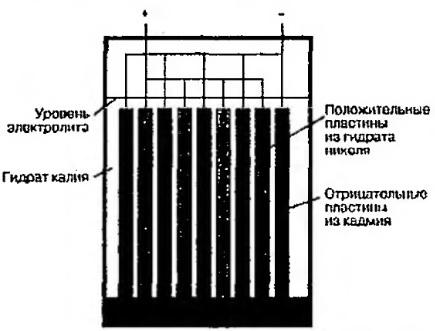 Упрощенная схема NiCd элемента