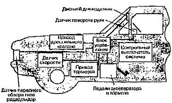 системы круиз-контроля