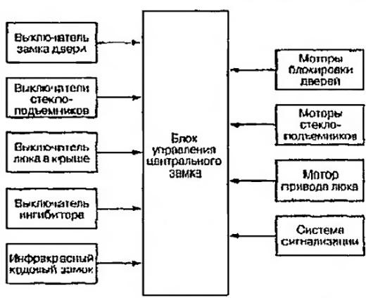 Блок-схема связей между