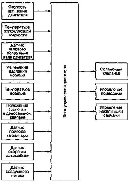Блок-схема типичной