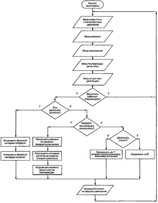 Блок-схема вычисления угла