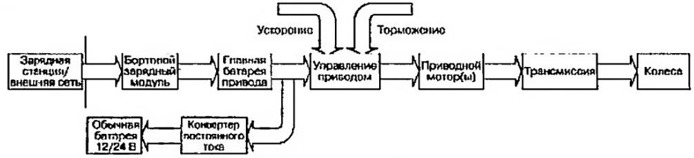 Общая блок-схема