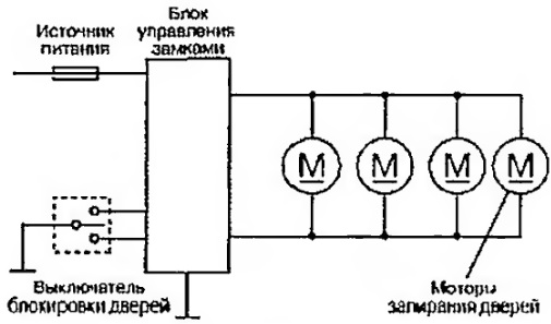 На рисунке показана схема запирания дверей.  Главный блок управления содержит два реле переключения, которые...
