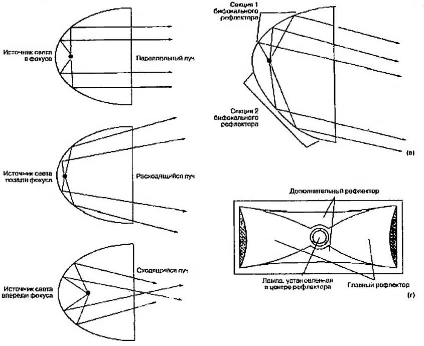 Характеристики света фар, получаемые при правильно подобранной конструкции линз и рефлекторов
