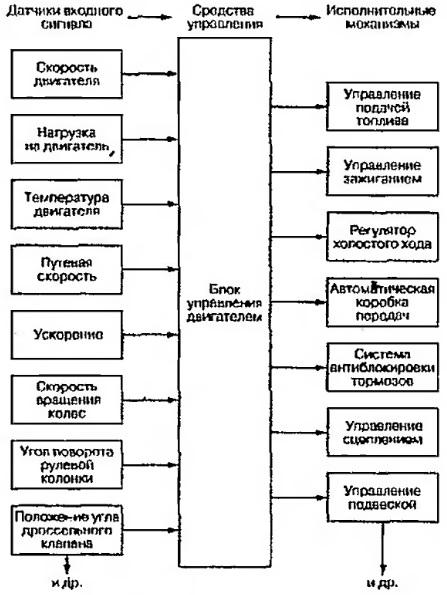 Блок-схема комплексной системы