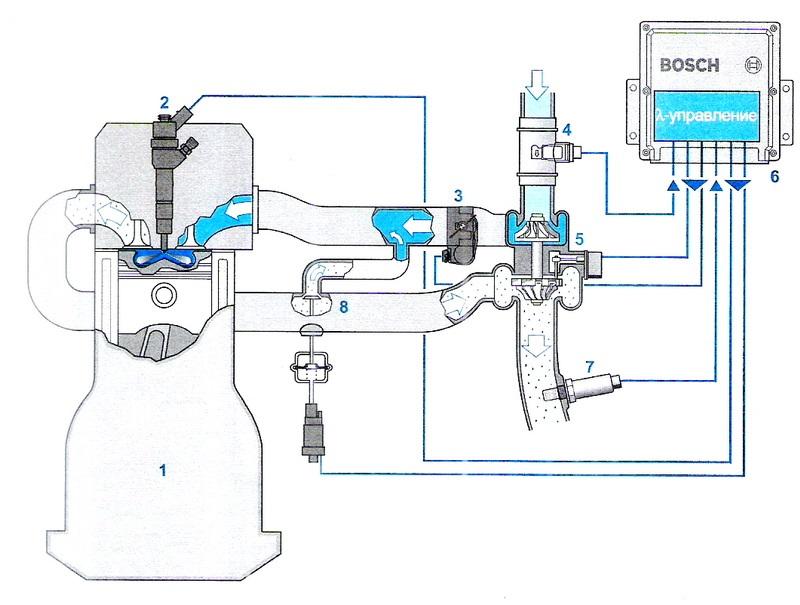 Применение кислородного датчика в дизельной системе