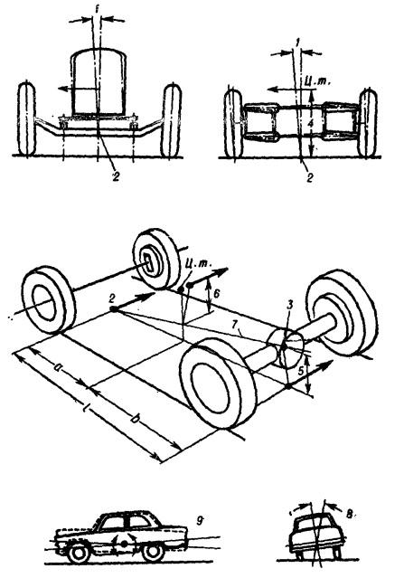 Схема крена автомобиля