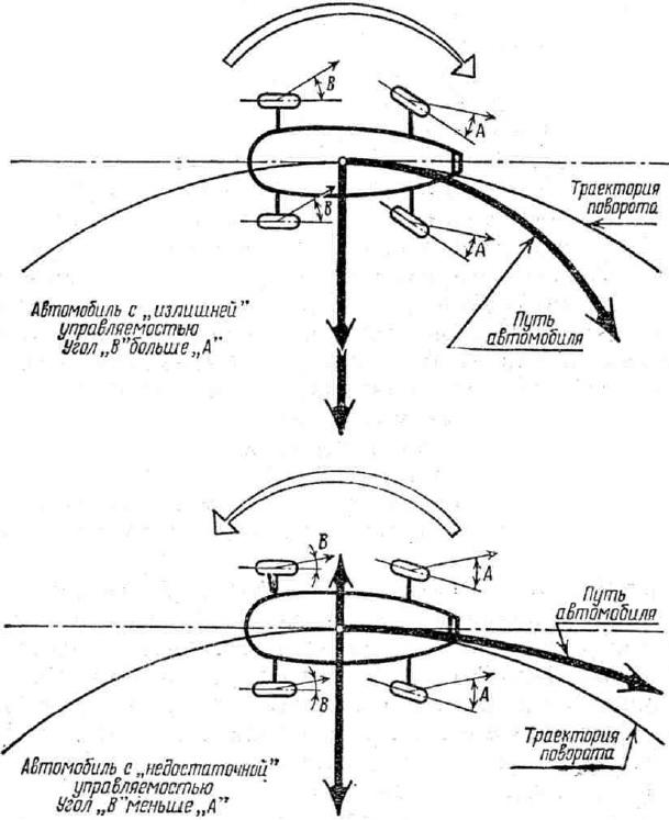 Схема образования углов увода