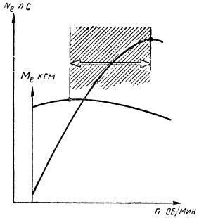 Наибольший крутящий момент двигатель развивает при сравнительно небольшом числе оборотов