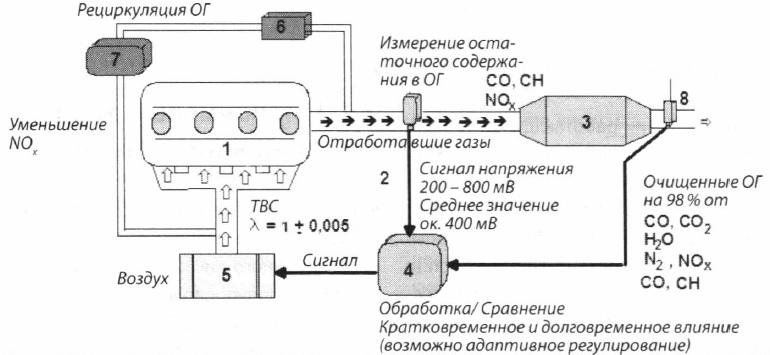 Блок-схема контура лямбда-