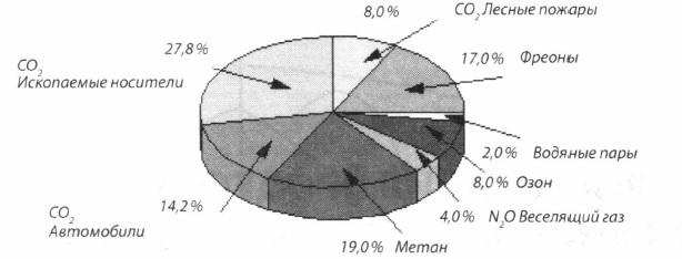 Доля газов в парниковом эффекте