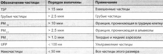Классификация частиц