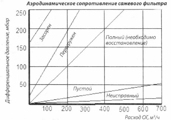 Определение объемного расхода