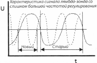 Ошибка частоты регулирования