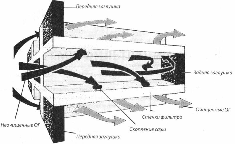 Схема системы фильтрации