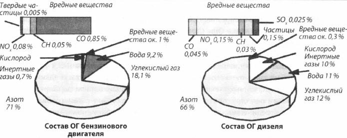 Состав выхлопных газов