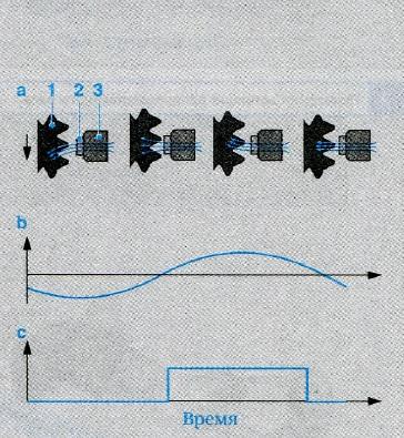 Электродвигатель с датчиком оборотов