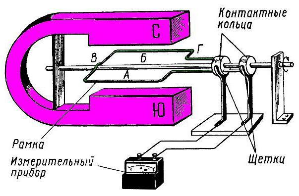 принцип действия и устройство генератора постоянного тока