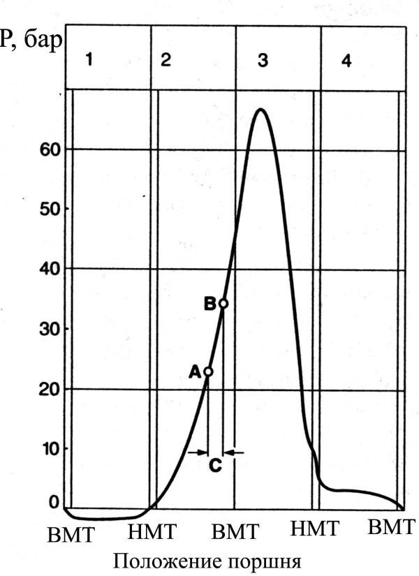 Диаграмма изменения давления в дизельном двигателе в зависимости от угла поворота коленчатого вала