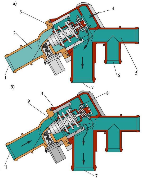 Принципиальная схема работы распределителя охлаждающей жидкости с электронным термостатом