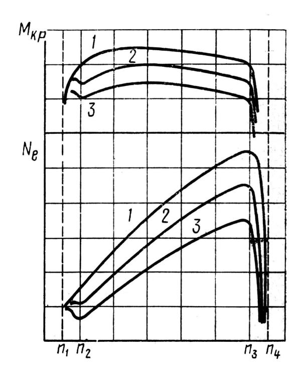 Характеристики дизеля с двухрежимным регулятором