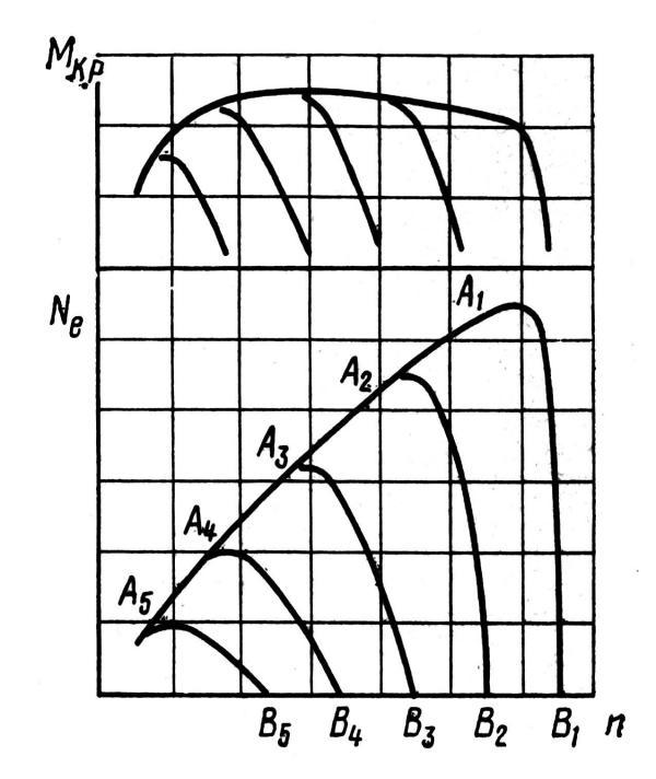 Характеристики дизеля с всережимным регулятором
