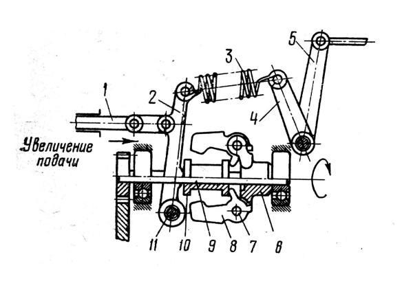 Схема работы всережимного центробежного регулятора