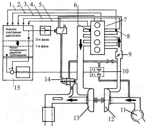 Электронное управление турбонаддувом