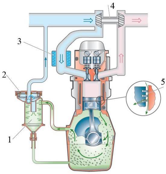 Принцип работы системы вентиляции картера двигателя с циклонным маслоотделителем
