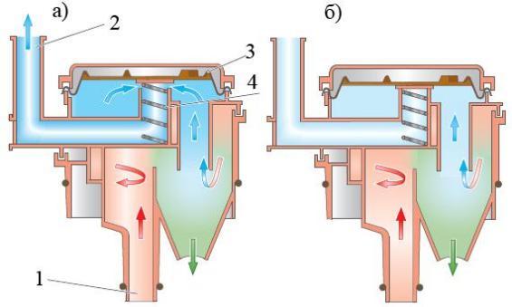 Схема работы клапана регулировки давления циклонного маслоотделителя
