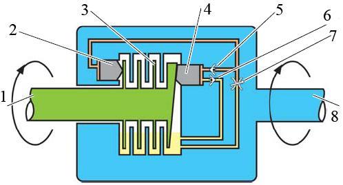 Схема муфты Haldex