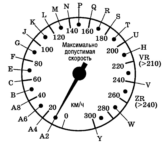 Соответствие индексов предельно допустимой скорости шины