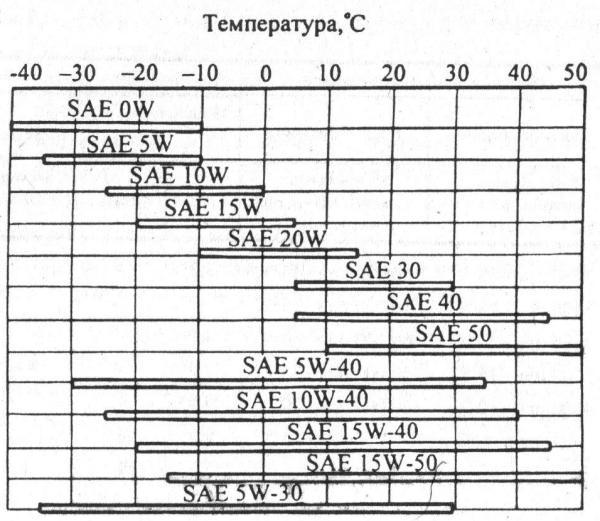 Температурные диапазоны работоспособности моторных масел