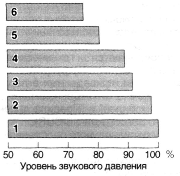 Анализ источников шума грузового автомобиля