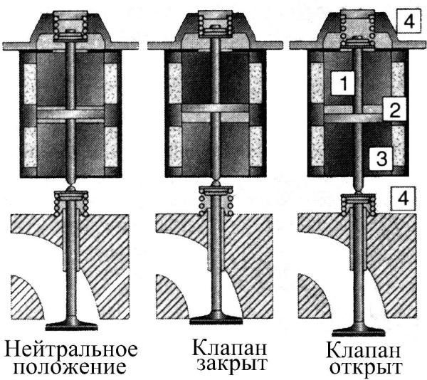 Электромеханический привод клапана