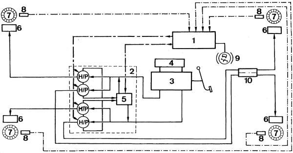 Функциональная схема АБС Bosch 2S