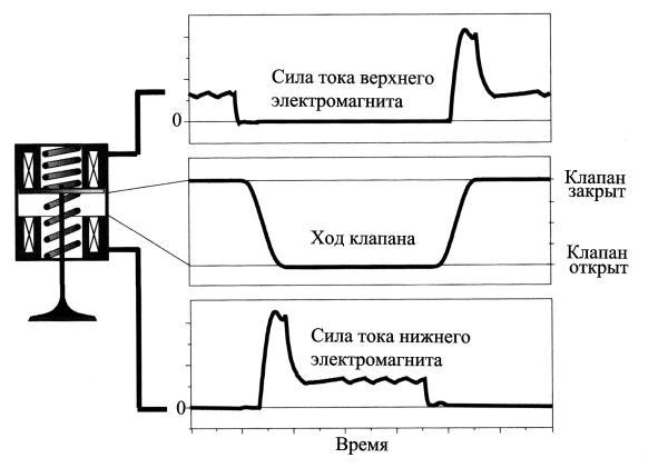Изменение силы тока в электромагнитах