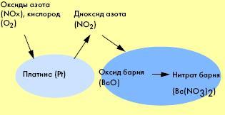 Накопление оксидов азота при коэффициенте избытка воздуха больше единицы