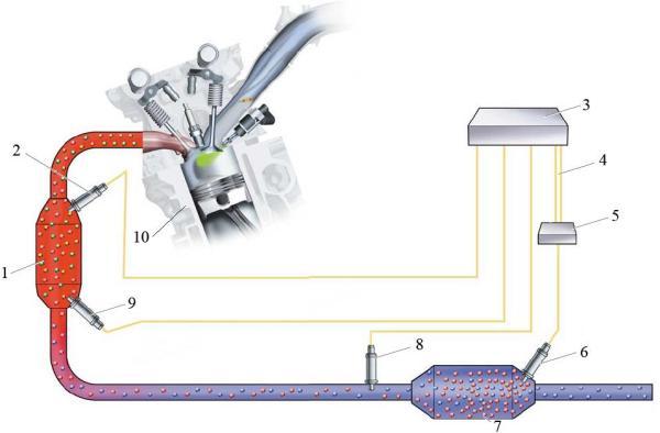 Общая схема системы очистки отработавших газов бензинового двигателя