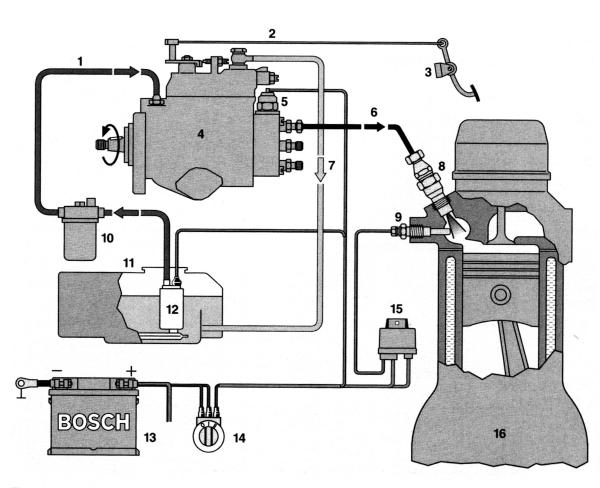 Printsipialnaya skhema sistemy toplivopodachi dizelnogo dvigatelya s odnoplunzhernym TNVD - Топливные насосы бош характеристики
