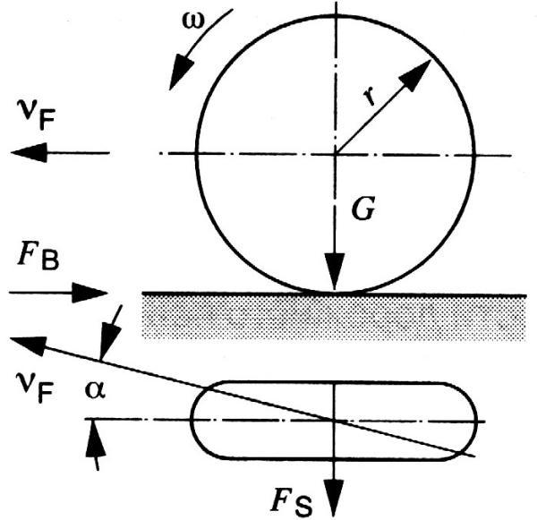 Силы, действующие на колесо при торможении