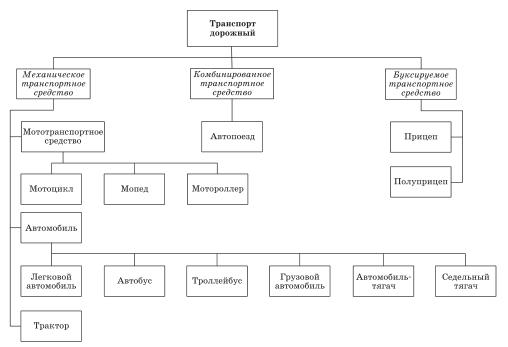 Схема классификации транспортных средств по типам
