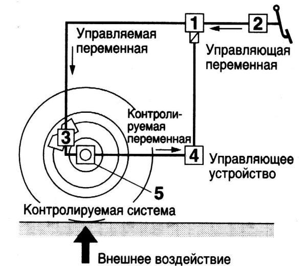 Схема управления АБС
