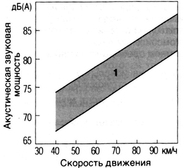 Зависимость шума автомобиля от скорости движения