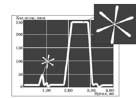 График процесса двойного впрыска и характер распыления топлива