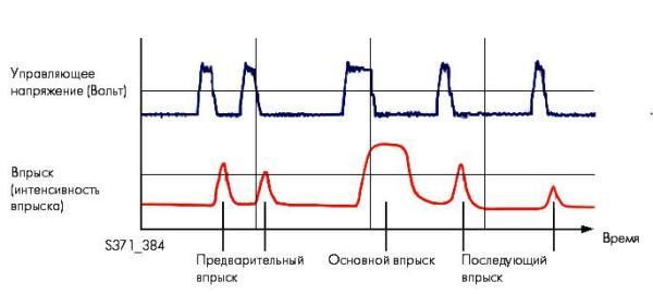 Характер протекания процесса многоступенчатого впрыска