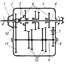 Кинематическая схема трехвальной КПП с прямой передачей