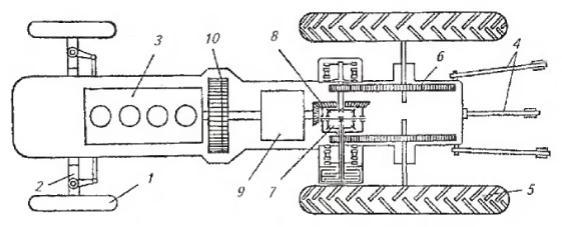 Схема расположения основных частей, механизмов и деталей колесного трактора