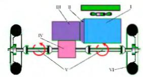 Схема трансмиссии переднеприводного автомобиля